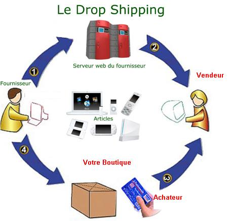 dropshipping france grossiste