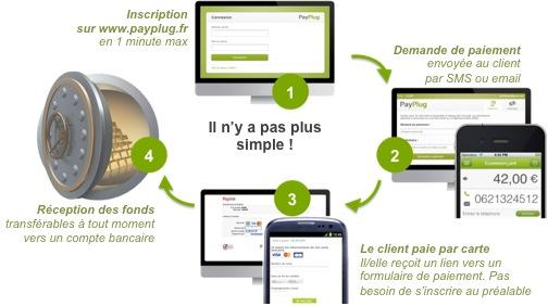 fonctionnementPayPlug-avis-Francegrossiste