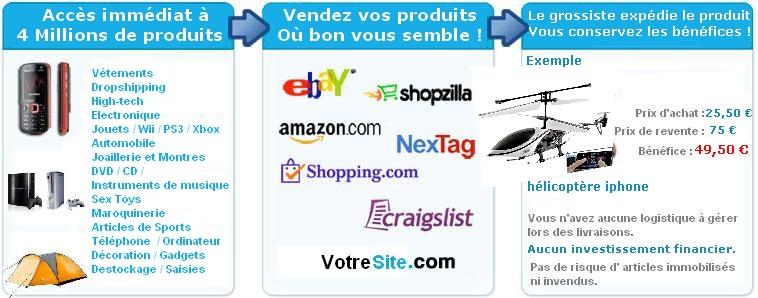 avantages du dropshipping avec Francegrossiste.com